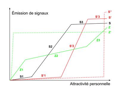 Quatre scénarios d'évolution de notre ESS actuelle (courbe S noire ), au seuil de la quatrième Singularité. S' (rouge) : concentration opérée par les réseaux centralisés S'' (pointillés rouges) : centralisation autour d'une Intelligence Artificielle Générale (AGI) Z (vert) : Acculturation aux Perspectives Anoptiques et développement d'un Système Immunitaire Global. Z'' (pointillés verts) : Mindplexes, Cerveau Global (Global Brain)