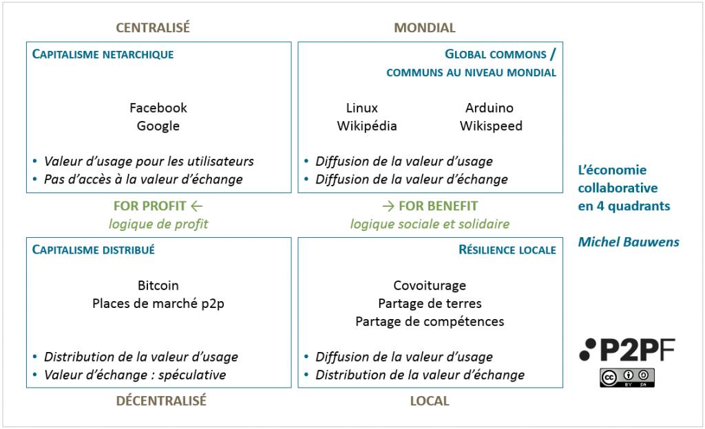 economie-collaborative-4-cadrants