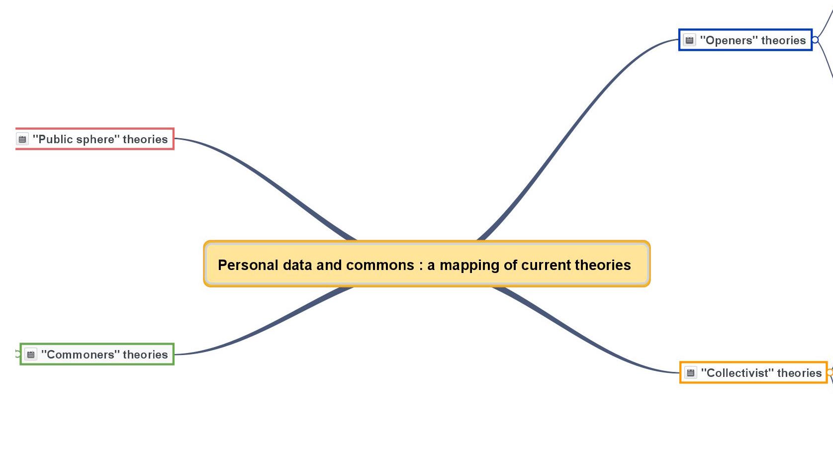 Personal data and commons : a mapping of current theories